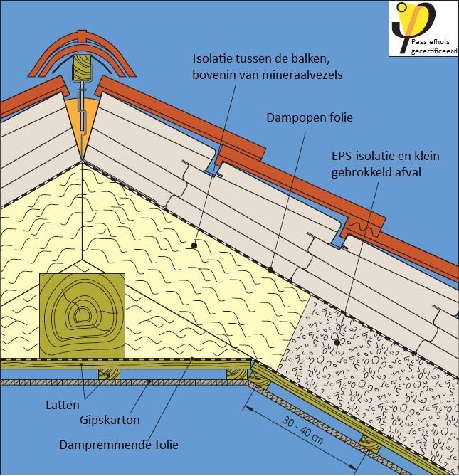 Daknok detail bij een uitvoering met isolatie tussen de balken