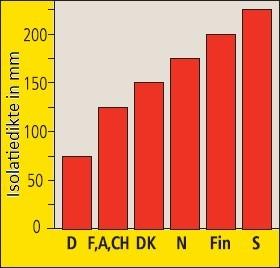 grafiek gemiddelde isolatie dikten