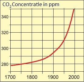 grafiek koolstofdioxide