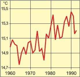 grafiek temperatuur