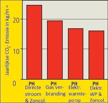 grafiek warmtepomp