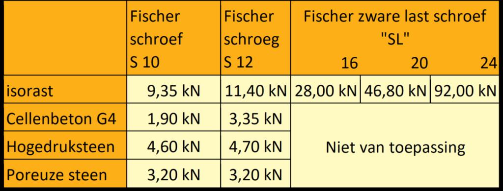 tabel fischer schroef