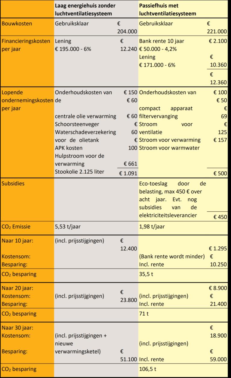 tabel kosten