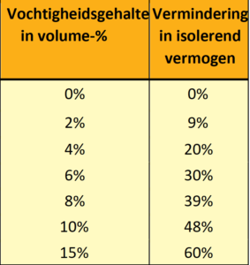 tabel vochtigheidsgehalte