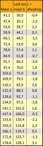 tabel afwijkingen